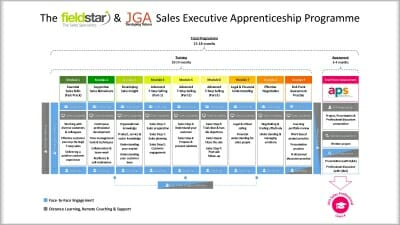 FieldStar & JGA Sales Executive Apprenticeship Programme
