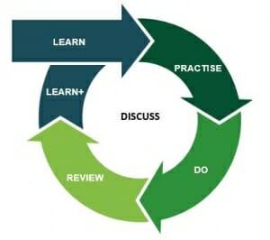 FieldStar Work-Based Learning Model