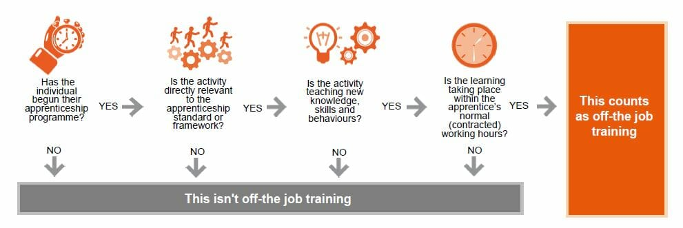 Off-The-Job Training Flowchart